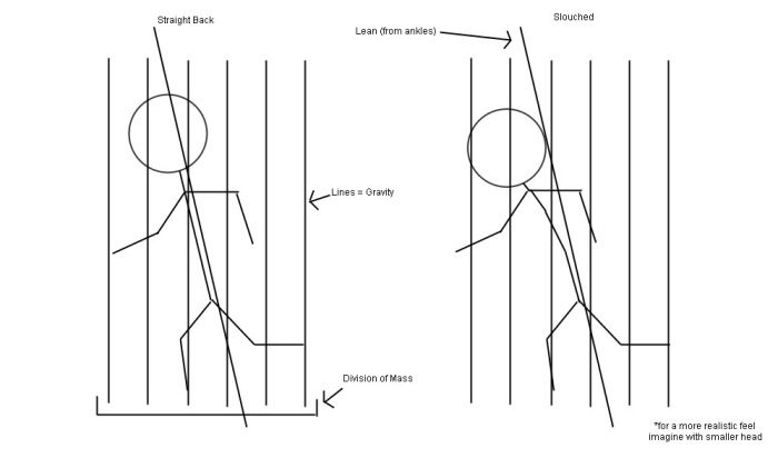 human_vs_slouching